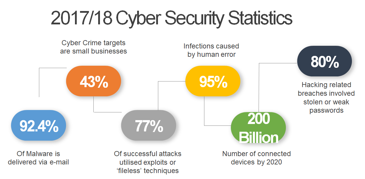 security stats